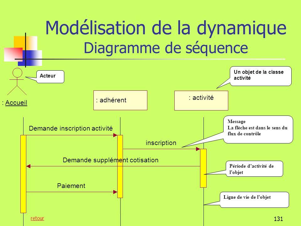 130 Modélisation de la dynamique Diagramme de séquence Le diagramme de séquence transforme la structure fonctionnelle, décrite par le cas dutilisation en une structure objet Il représente les messages que les objets doivent séchanger pour réaliser la fonction.