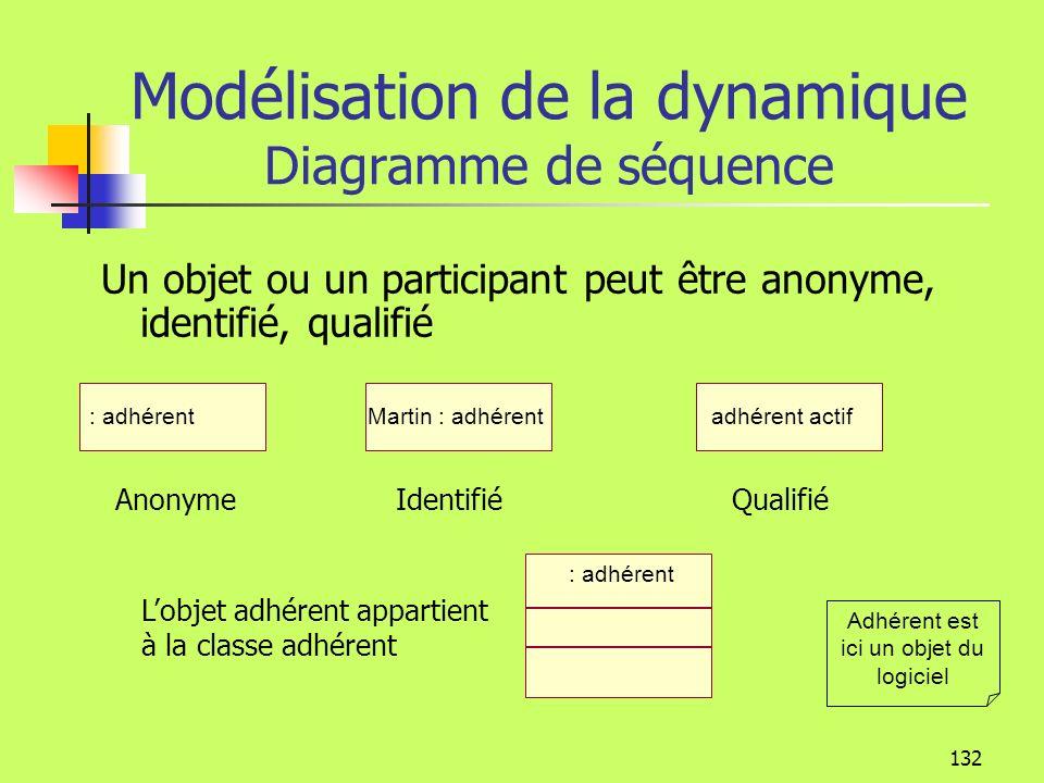 131 Modélisation de la dynamique Diagramme de séquence Acteur : Accueil : activité : adhérent Demande inscription activité inscription Demande supplém