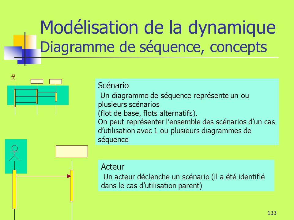 132 Modélisation de la dynamique Diagramme de séquence Un objet ou un participant peut être anonyme, identifié, qualifié : adhérentMartin : adhérent a