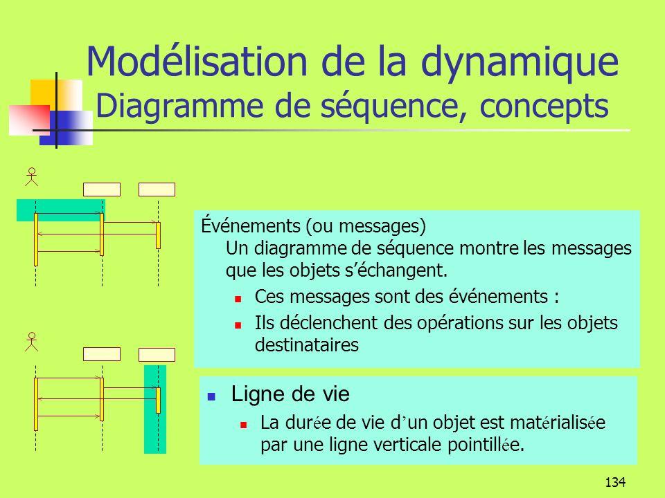 133 Modélisation de la dynamique Diagramme de séquence, concepts Acteur Un acteur déclenche un scénario (il a été identifié dans le cas dutilisation p