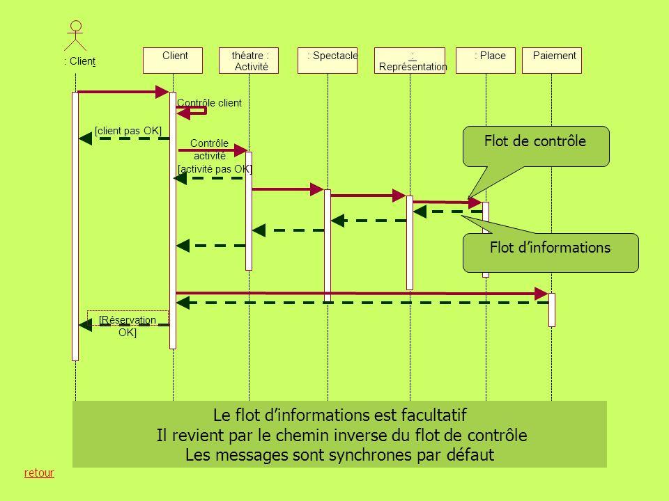 137 Modélisation de la dynamique Diagramme de séquence unPaiement : Adhérent unAppel Cotisation paiement cotisation accuséRéception