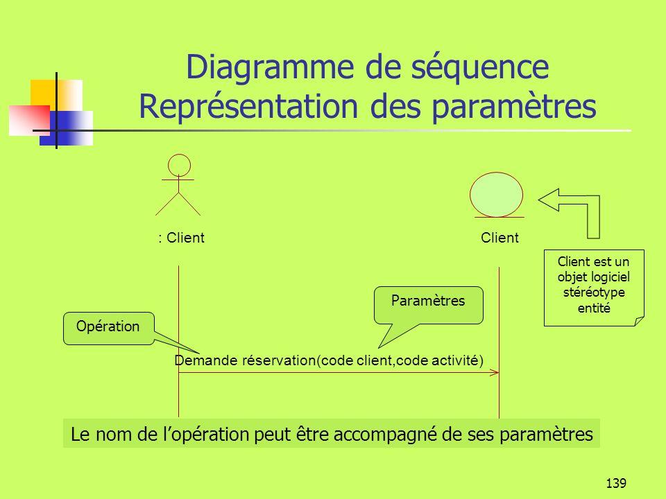 : Client Clientthéatre : Activité : Spectacle : Représentation : PlacePaiement [client pas OK] Contrôle activité [activité pas OK] Contrôle client [Ré