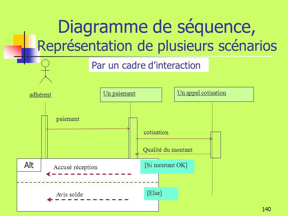 139 Diagramme de séquence Représentation des paramètres : ClientClient Demande réservation(code client,code activité) Opération Paramètres Le nom de lopération peut être accompagné de ses paramètres Client est un objet logiciel stéréotype entité