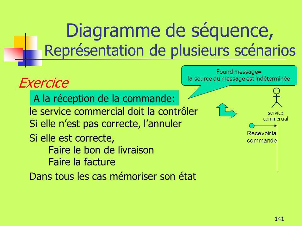 140 Diagramme de séquence, Représentation de plusieurs scénarios adhérent Un paiement Un appel cotisation paiement cotisation Qualité du montant Accus
