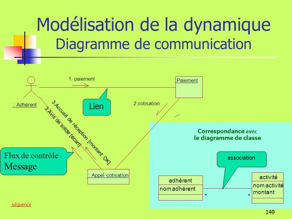 148 Modélisation de la dynamique Diagramme de communication Le diagramme de communication est une autre forme de diagramme dinteraction : Adhérent :Paiement : Appel cotisation 2:cotisation 1.