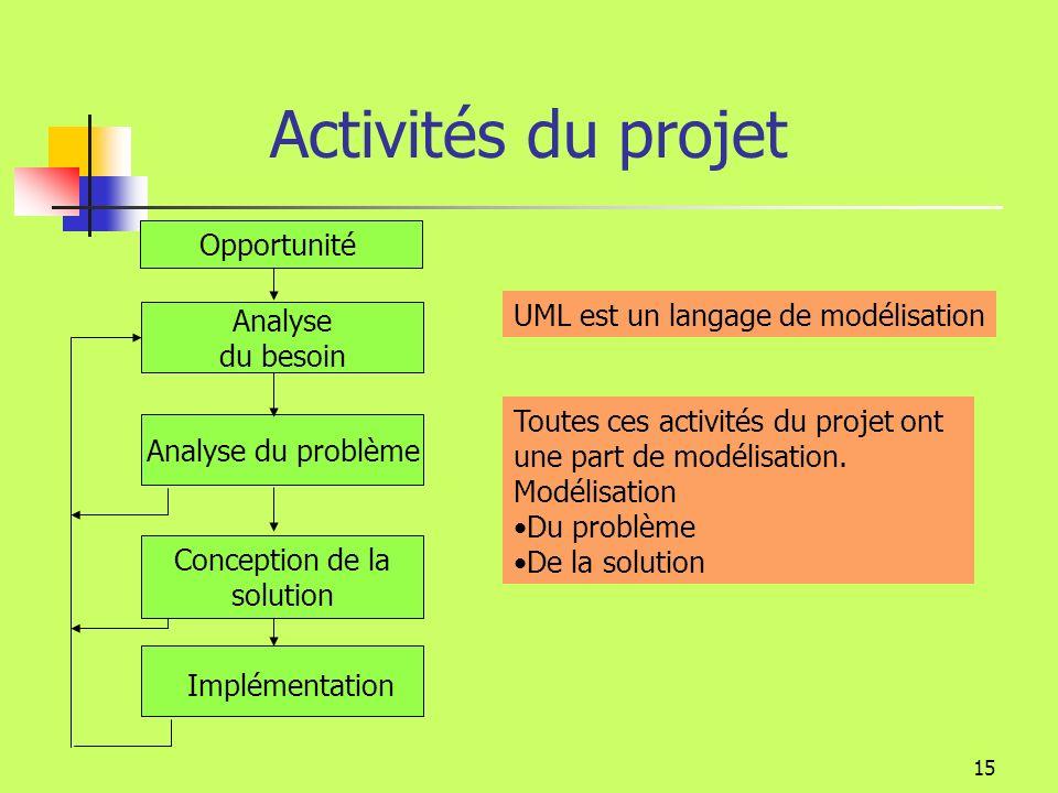 14 Les activités du projet Elles sont identiques quelque soit le modèle: Cascade, incrémental….