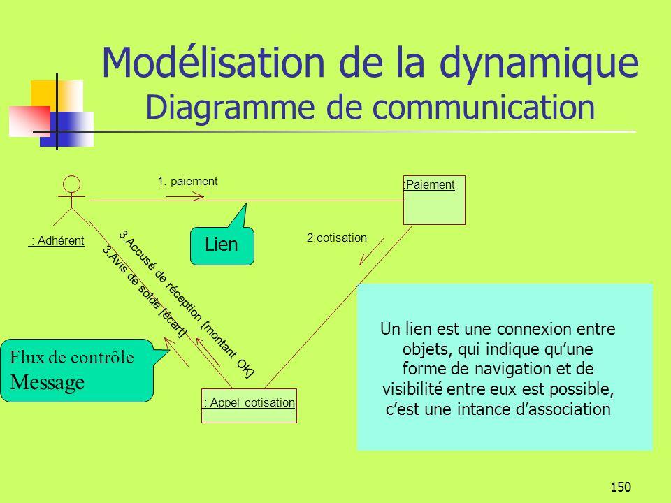 149 Modélisation de la dynamique Diagramme de communication Classes correspondantes adhérent nom adhérent activité nom activité montant **** association Correspondance avec le diagramme de classe séquence : Adhérent :Paiement : Appel cotisation 2:cotisation 1.
