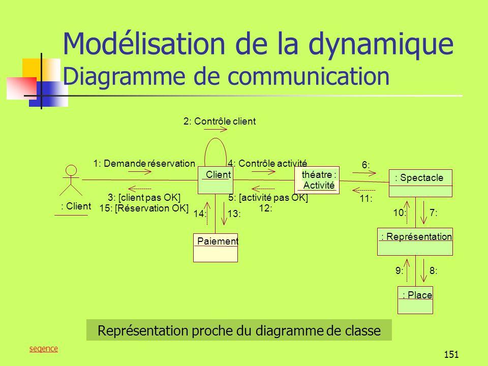 150 Modélisation de la dynamique Diagramme de communication Un lien est une connexion entre objets, qui indique quune forme de navigation et de visibilité entre eux est possible, cest une intance dassociation : Adhérent :Paiement : Appel cotisation 2:cotisation 1.