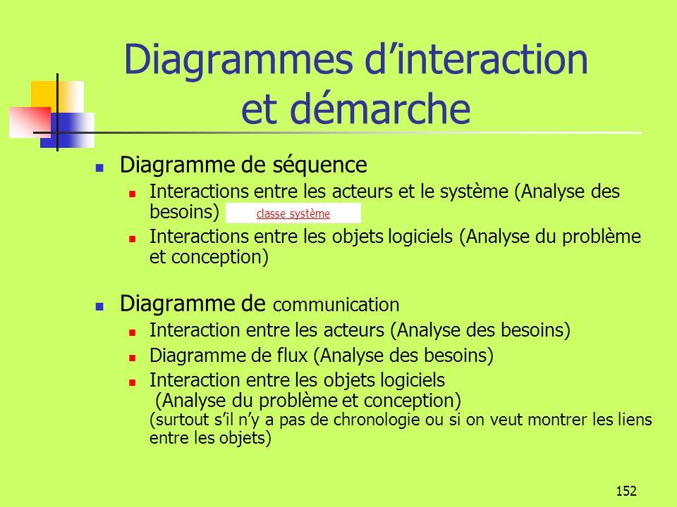 151 Paiement : Client Clientthéatre : Activité : Spectacle : Représentation : Place 1: Demande réservation 2: Contrôle client 3: [client pas OK] 4: Contrôle activité 5: [activité pas OK] 6: 7: 8:9: 10: 11: 12: 13:14: 15: [Réservation OK] Modélisation de la dynamique Diagramme de communication seqence Représentation proche du diagramme de classe