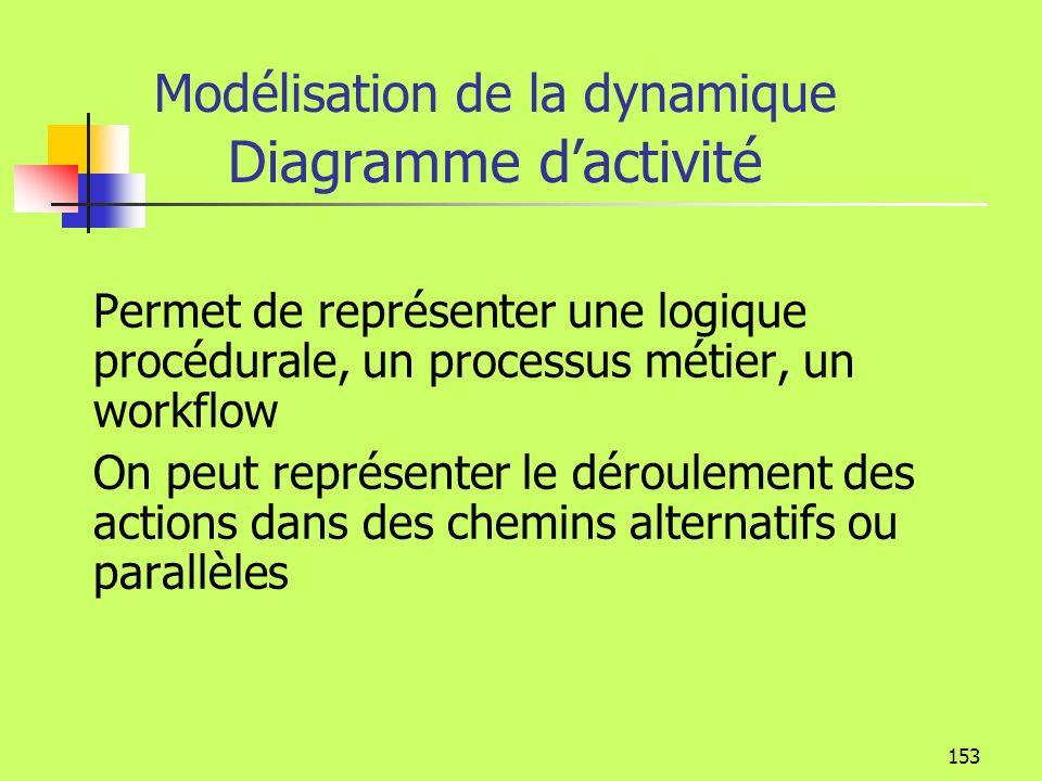 152 Diagrammes dinteraction et démarche Diagramme de séquence Interactions entre les acteurs et le système (Analyse des besoins) Interactions entre le