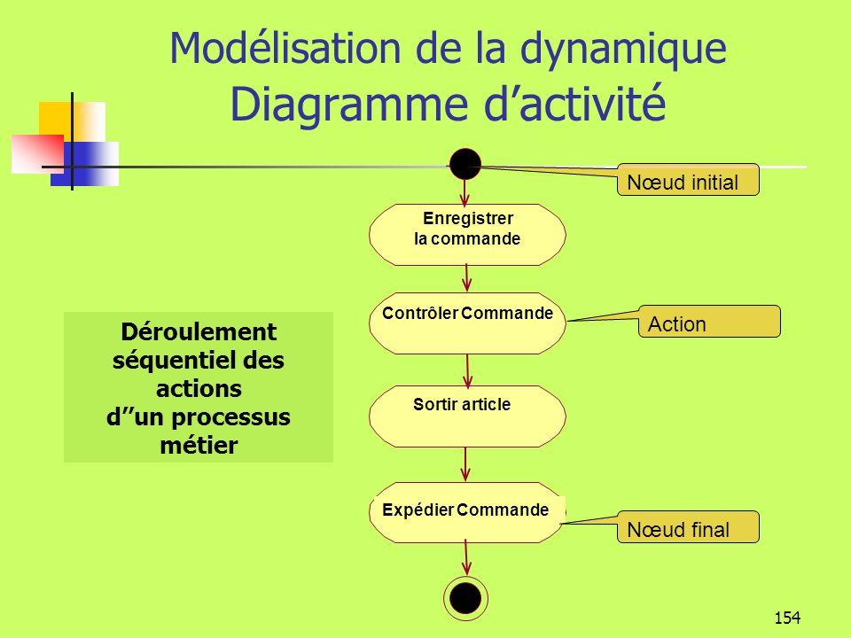 153 Modélisation de la dynamique Diagramme dactivité Permet de représenter une logique procédurale, un processus métier, un workflow On peut représent
