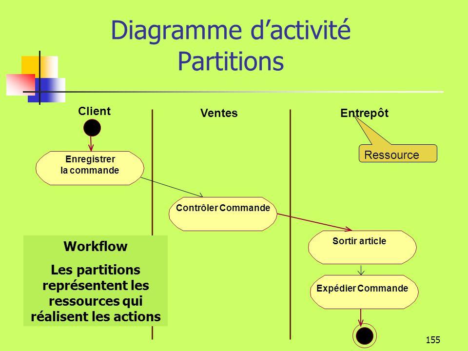 154 Modélisation de la dynamique Diagramme dactivité Enregistrer la commande Contrôler Commande Sortir article Expédier Commande Déroulement séquentiel des actions dun processus métier Nœud initial Action Nœud final