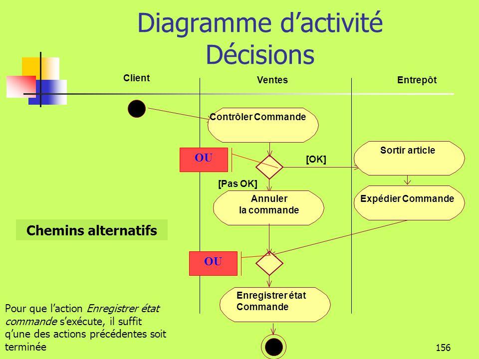 155 Diagramme dactivité Partitions Client VentesEntrepôt Enregistrer la commande Contrôler Commande Sortir article Expédier Commande Workflow Les partitions représentent les ressources qui réalisent les actions Ressource