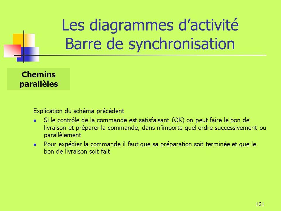 160 Les diagrammes dactivité Barre de synchronisation Préparer Commande VentesEntrepôt Contrôler Commande [OK] [Pas OK] Commande expédiée administrati