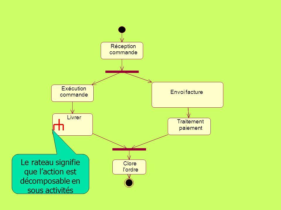 165 Les diagrammes dactivité Décomposition dune action Les actions peuvent être décomposées en sous-activités.