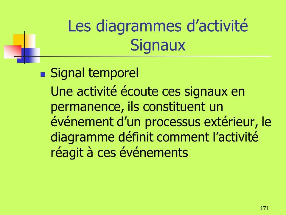 170 Les diagrammes dactivité Invocation dune méthode Dans une action, on peut invoquer une méthode Livrer Livraison normale Livraison urgente Livraiso