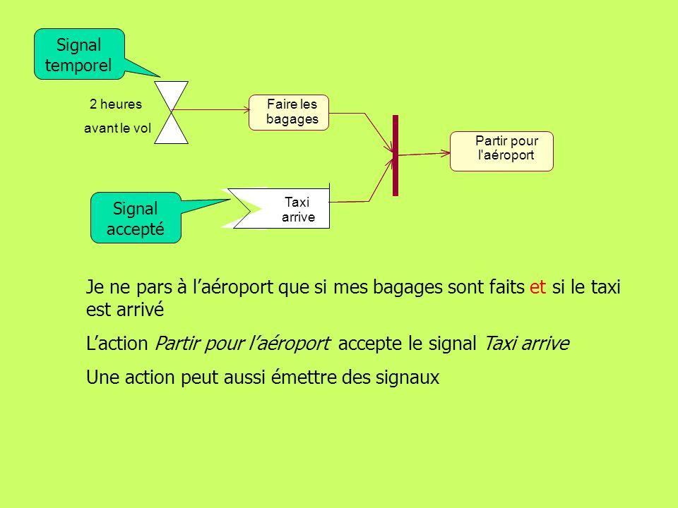 171 Les diagrammes dactivité Signaux Signal temporel Une activité écoute ces signaux en permanence, ils constituent un événement dun processus extérieur, le diagramme définit comment lactivité réagit à ces événements