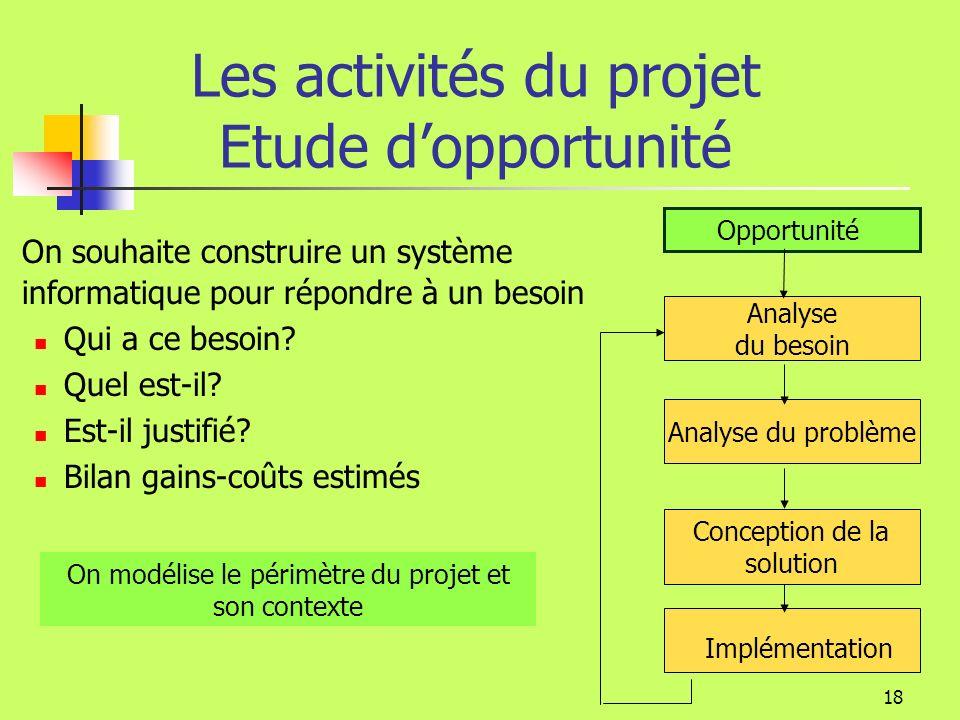 17 Activités du projet Documents fondamentaux Gestion de projet Rapport dAnalyse du besoin Plan projet Rapport d Étude dopportunité Cahier des charges