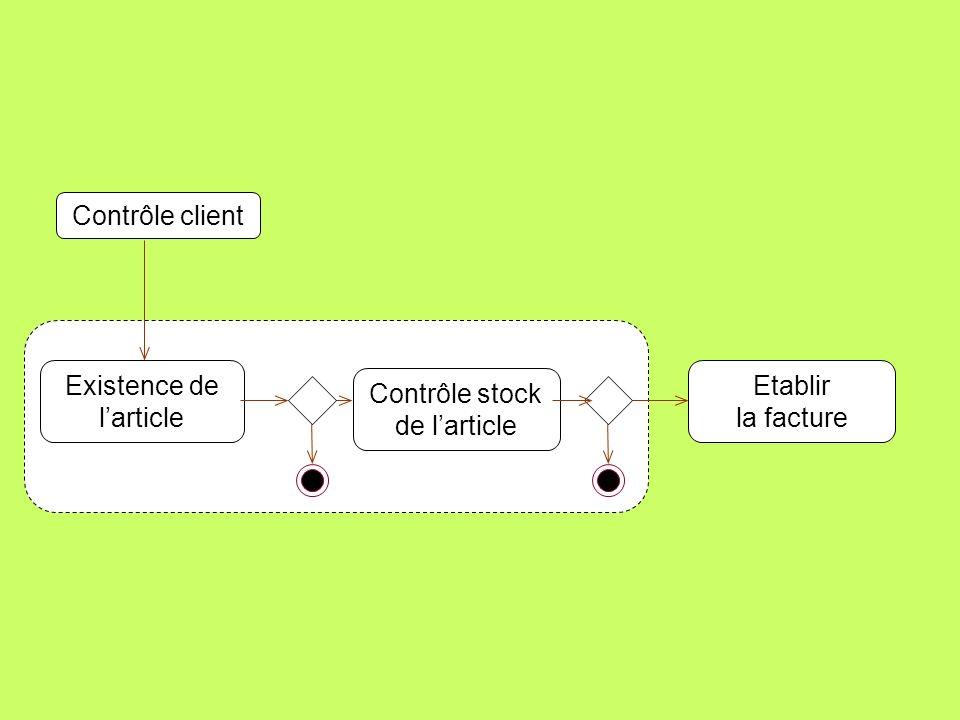Exercice Contrôle dune commande: On contrôle le client On contrôle lexistence et la présence en stock de chaque article Si tout est correct, on établi