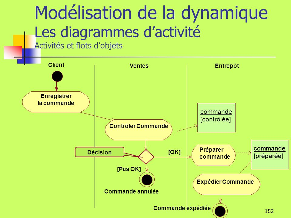 181 Modélisation de la dynamique Les diagrammes dactivité Activités et flot dobjets Dans un diagramme dactivité, il est possible de faire apparaître clairement les objets créés, détruits ou modifiés, par une activité..
