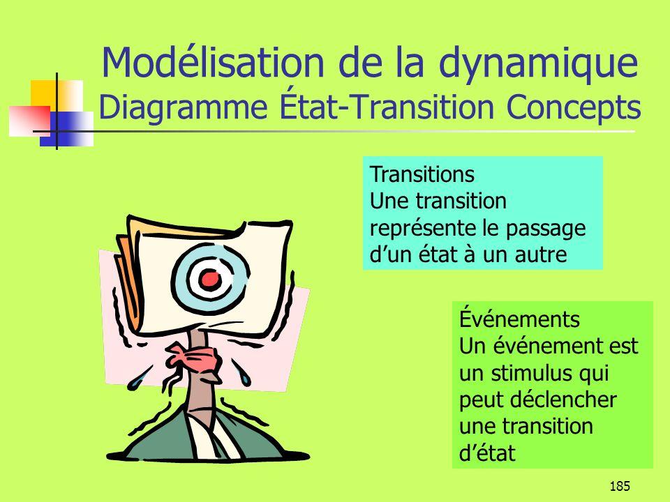 184 Modélisation de la dynamique Diagramme État-Transition Concepts É tat Un objet passe par différents états au cours de son existence Un état est un