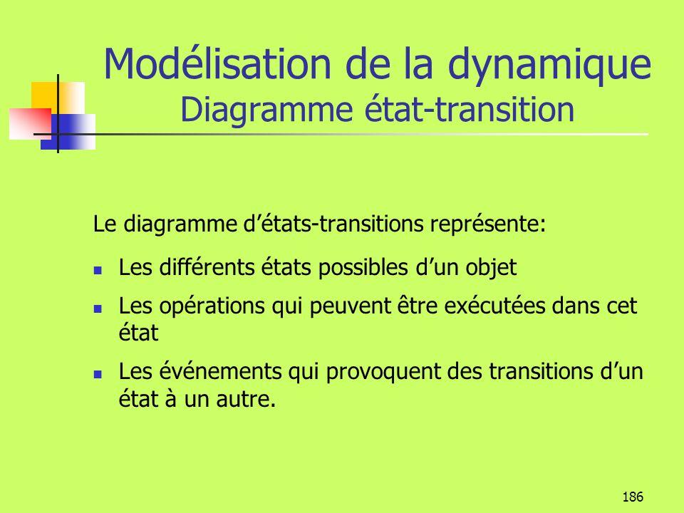 185 Modélisation de la dynamique Diagramme État-Transition Concepts Transitions Une transition représente le passage dun état à un autre Événements Un événement est un stimulus qui peut déclencher une transition détat