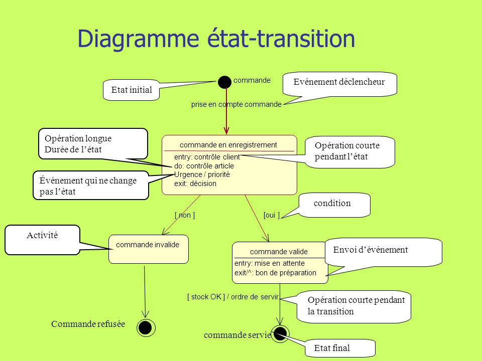 186 Modélisation de la dynamique Diagramme état-transition Le diagramme détats-transitions représente: Les différents états possibles dun objet Les opérations qui peuvent être exécutées dans cet état Les événements qui provoquent des transitions dun état à un autre.