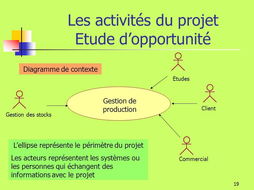 18 Les activités du projet Etude dopportunité On souhaite construire un système informatique pour répondre à un besoin Qui a ce besoin.