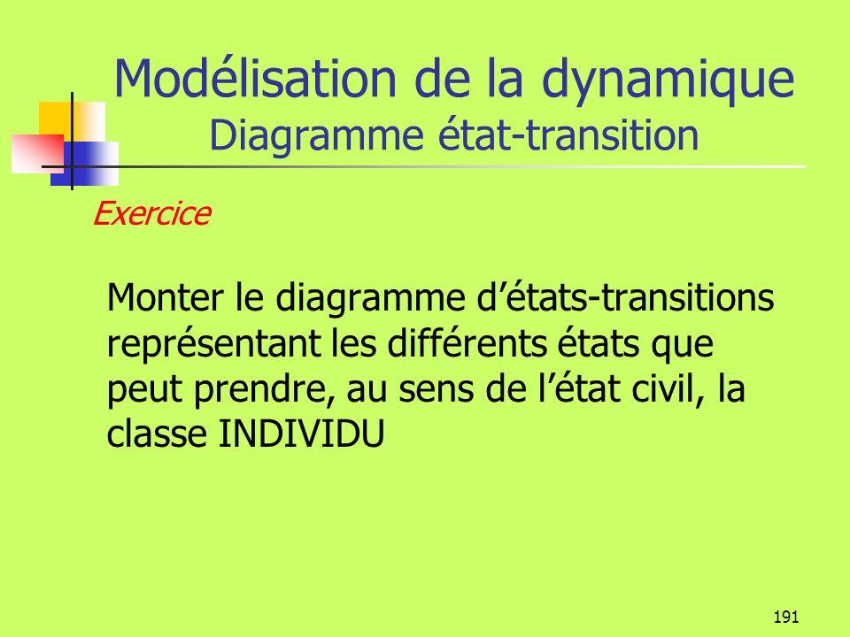 190 Modélisation de la dynamique Diagramme état-transition Conditions Les conditions sont encadrées par des crochets Une condition peut avoir une cert