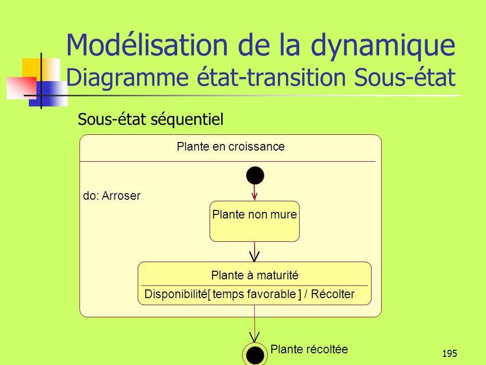194 Modélisation de la dynamique Diagramme état-transition Sous- état Un sous- état est un état emboîté dans un autre état. Un état composé peut conte