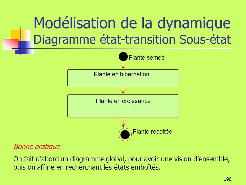 195 Modélisation de la dynamique Diagramme état-transition Sous-état Sous-état séquentiel Plante en croissance Plante non mure Plante à maturité on Di