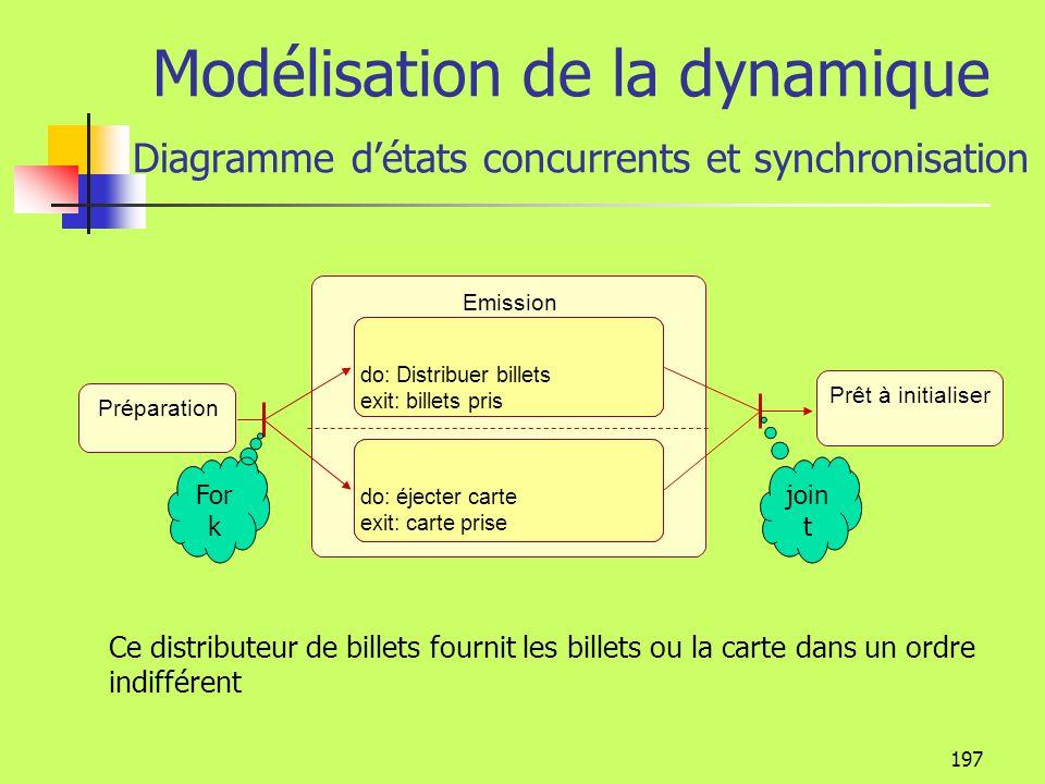 196 Modélisation de la dynamique Diagramme état-transition Sous-état Plante semée Plante en hibernation Plante en croissance Plante récoltée Bonne pra
