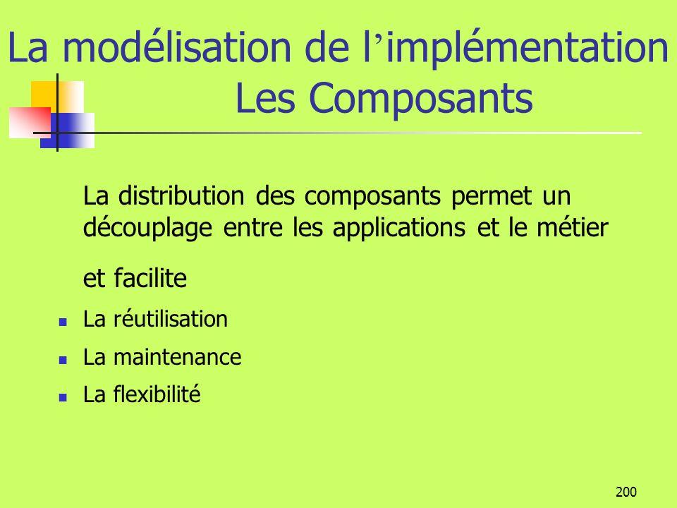199 La modélisation de l implémentation Les Composants, organisation On peut regrouper les composants en paquetages Les composants sont des éléments d
