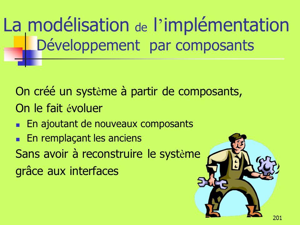 200 La modélisation de l implémentation Les Composants La distribution des composants permet un découplage entre les applications et le métier et facilite La réutilisation La maintenance La flexibilité