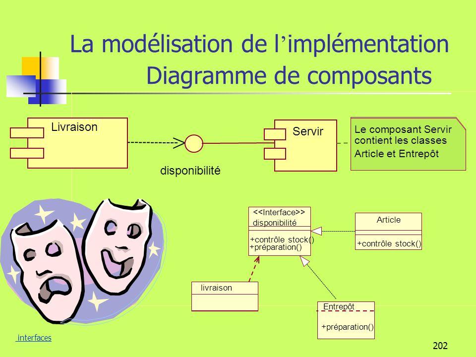 201 La modélisation de l implémentation ………………. …... Développement par composants On créé un syst è me à partir de composants, On le fait é voluer En