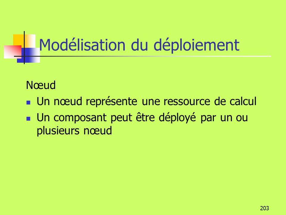 202 La modélisation de l implémentation Diagramme de composants Servir disponibilité Le composant Servir contient les classes Article et Entrepôt Livr