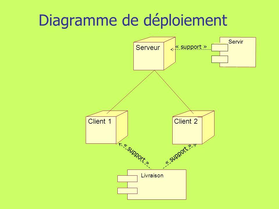 203 Modélisation du déploiement Nœud Un nœud représente une ressource de calcul Un composant peut être déployé par un ou plusieurs nœud