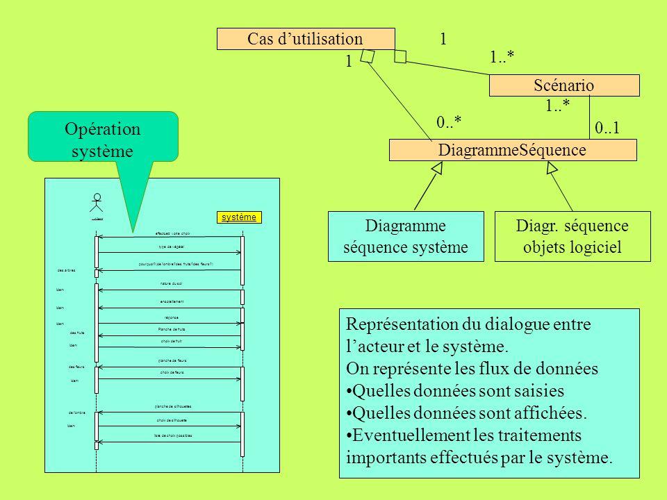 206 Description des processus De lanalyse des besoins à la conception : client systè système effectuez votre choix type de végétal pourquoi?(de l'ombr