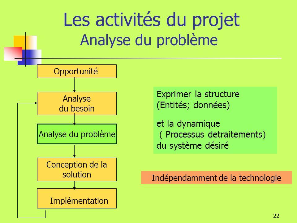 21 Les activités du projet Analyse des besoins Ma gestion des commandes Ma gestion des stocks Ma gestion des commandes Ma gestion des stocks On modéli