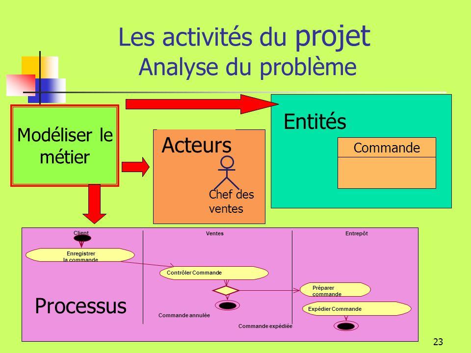 22 Les activités du projet Analyse du problème Exprimer la structure (Entités; données) et la dynamique ( Processus detraitements) du système désiré Analyse du besoin Analyse du problème Opportunité Implémentation Conception de la solution Indépendamment de la technologie