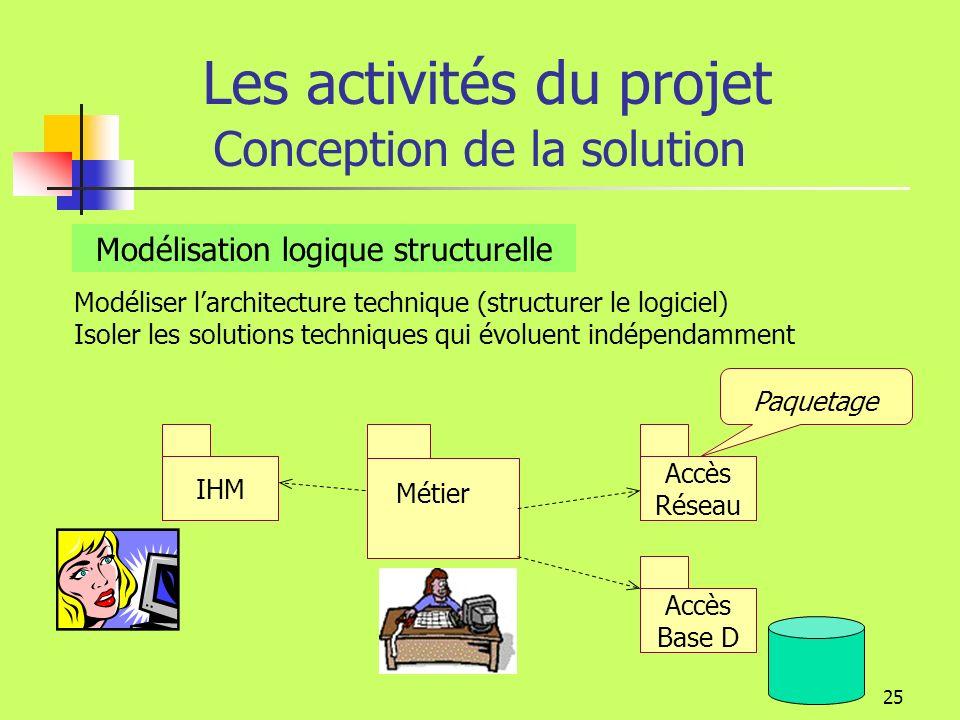 24 Les activités du projet Conception de la solution Déterminer larchitecture technique. Prendre en compte la technologie (conception structurelle et