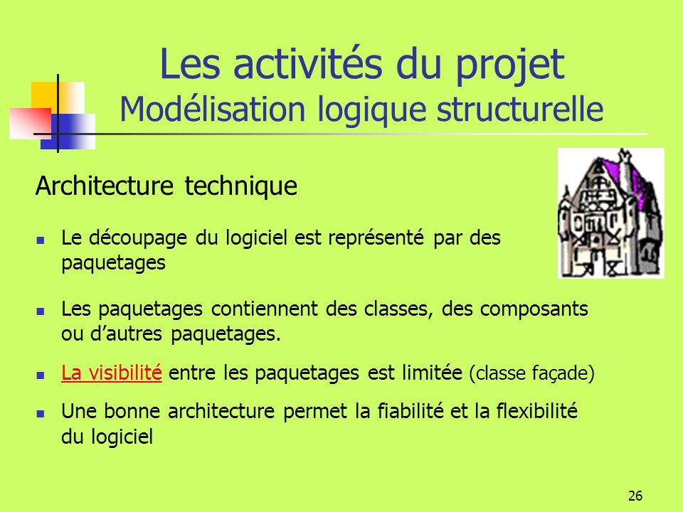 25 Paquetage Modéliser larchitecture technique (structurer le logiciel) Isoler les solutions techniques qui évoluent indépendamment Les activités du projet Conception de la solution Accès Réseau Accès Base D IHM Métier Modélisation logique structurelle
