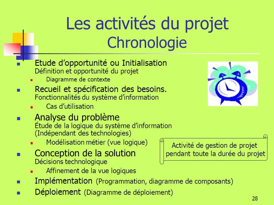 27 Les activités du projet Modélisation logique dynamique Que fait le système informatique.