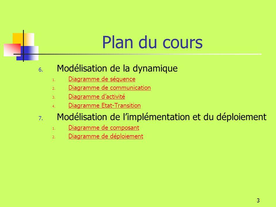 133 Modélisation de la dynamique Diagramme de séquence, concepts Acteur Un acteur déclenche un scénario (il a été identifié dans le cas dutilisation parent) Scénario Un diagramme de séquence représente un ou plusieurs scénarios (flot de base, flots alternatifs).