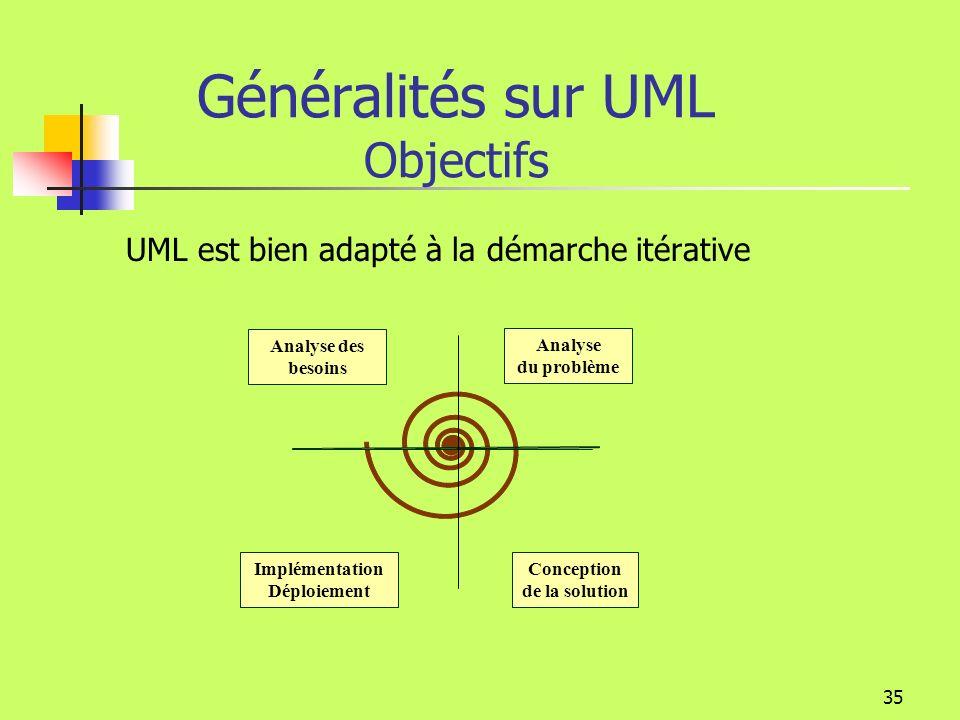 34 Généralités sur UML Objectifs UML est une notation non une méthode Une méthode contient non seulement une notation mais aussi une démarche de proje