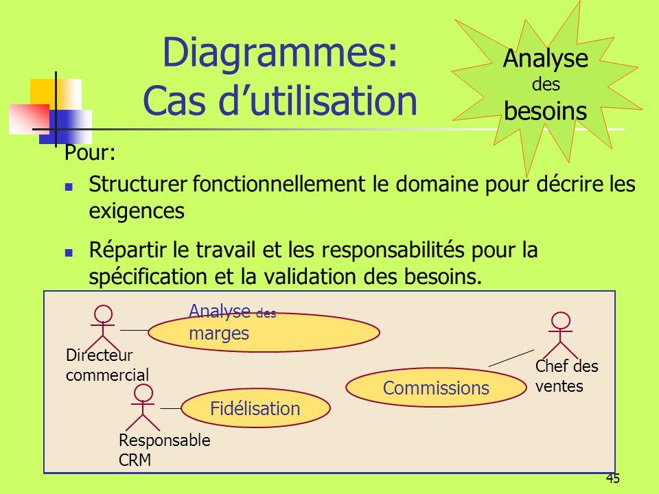 44 Diagrammes: Cas dutilisation Gestion commerciale représente le périmètre de létude Les acteurs sont des personnes ou des systèmes en relation avec le domaine de létude.