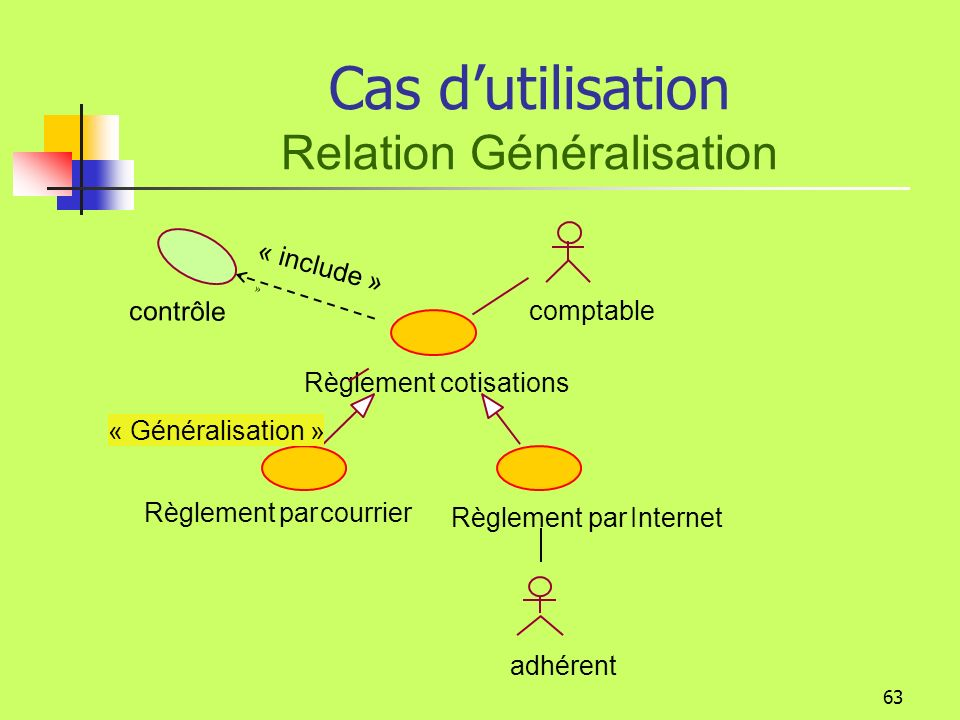 62 Cas dutilisation Relation généralisation Plusieurs cas dutilisation ont le même but Ils ont des fonctionnements différents, Ce sont les variantes dune même fonction.