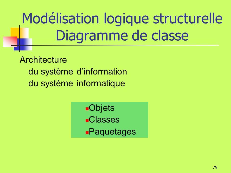 74 Diagramme cas dutilisation Le diagramme de cas dutilisation montre le comportement dun système, les services visibles de lextérieur, fournis par le