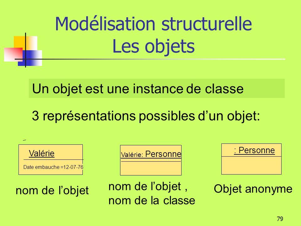 78 Modélisation structurelle Les objets Un objet offre des opérations (son comportement) qui permettent dexaminer ou de modifier son état. Létat dun o