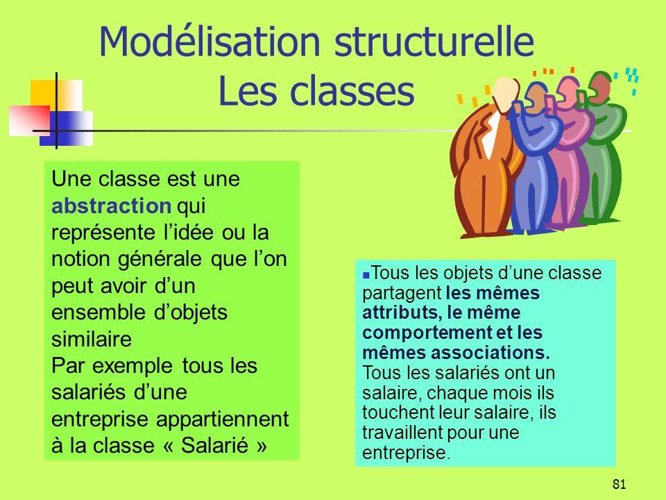 80 Modélisation structurelle Les Classes Les objets sont groupés en ensembles appelés classes. Les objets sont des instances de classe. Salarié nom Po